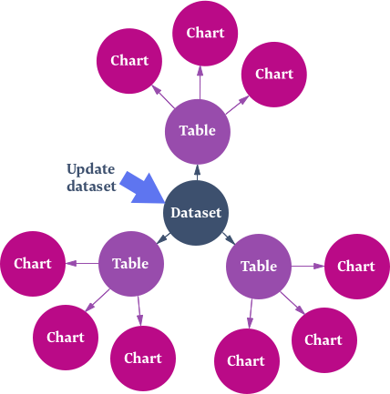 Dataset updates diagram