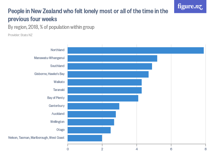 People in New Zealand who felt lonely most or all of the time in the previous four weeks