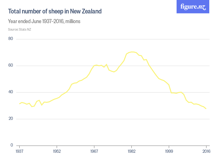 chart showing total number of sheep in New Zealand from 1937–2016 in millions. The number peaked in 1982 at approximately 70 million
